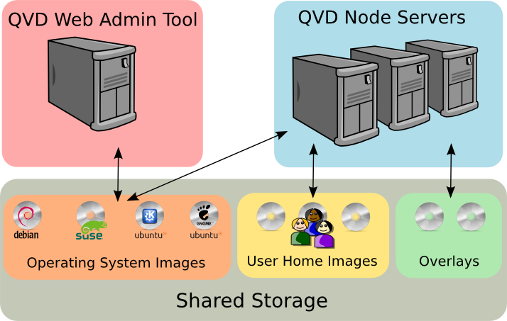 d979bc00ce61 Shared Storage is accessed by Node Servers and the QVD WAT